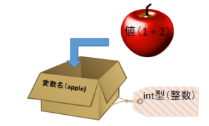 変数の説明